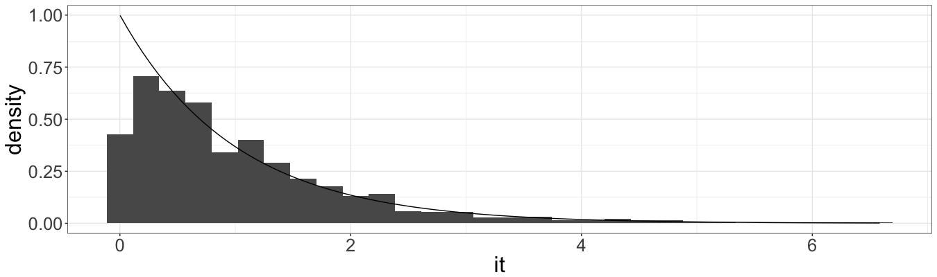 📈 Simulating Poisson process (part 1)