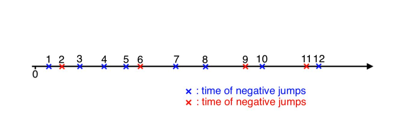 📈 Simulating Poisson process (part 2)